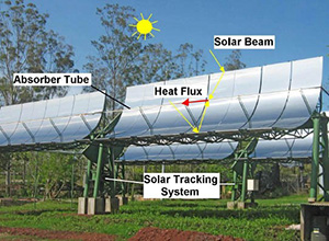 Figure 1: solar collectors